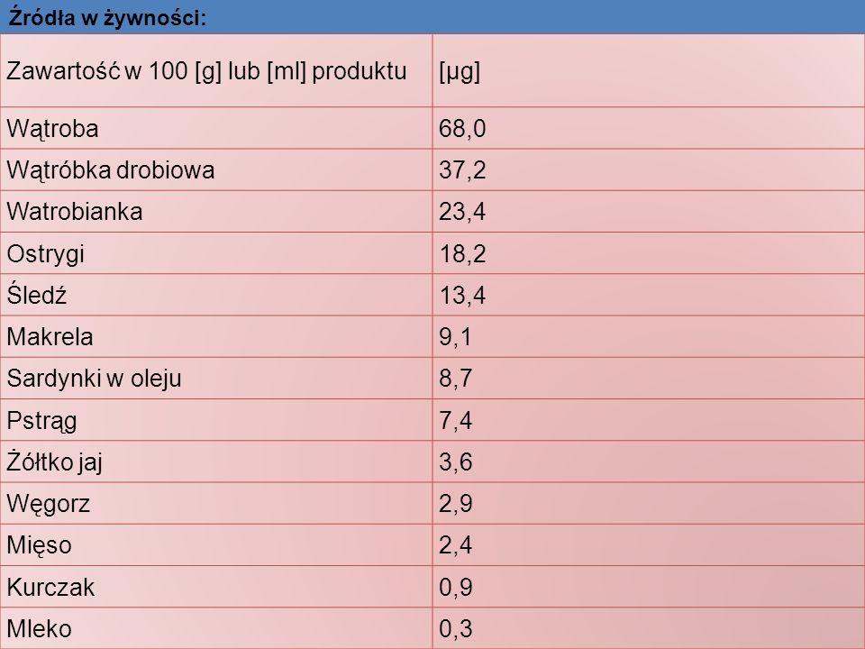 Zawartość w 100 [g] lub [ml] produktu [µg]